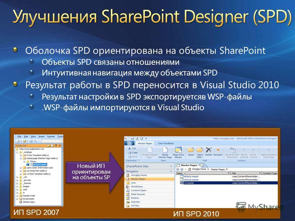 Оболочка SPD ориентирована на объекты SharePoint Объекты SPD связаны отношениями Интуитивная навигация между объектами SPD Результат работы в SPD переносится в Visual Studio 2010 Результат настройки в SPD экспортируетсяв WSP-файлы.WSP-файлы импортиру