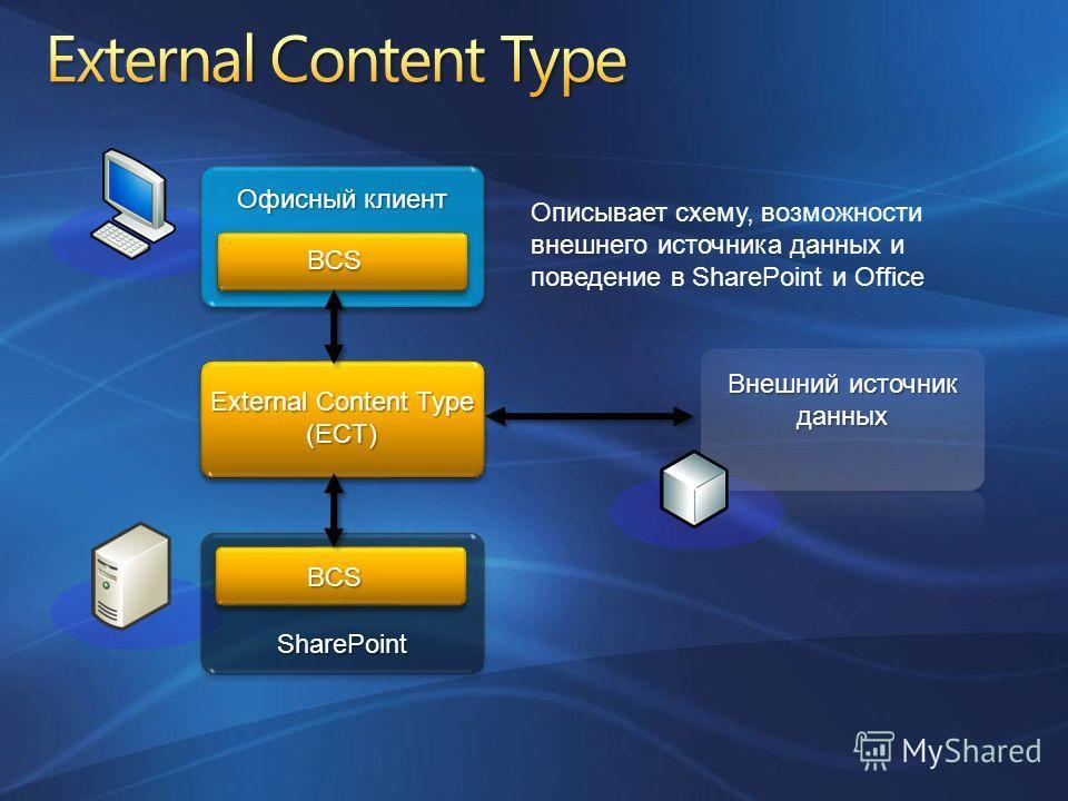 Офисный клиент SharePoint External Content Type (ECT) Внешний источник данных BCS BCS Описывает схему, возможности внешнего источника данных и поведение в SharePoint и Office
