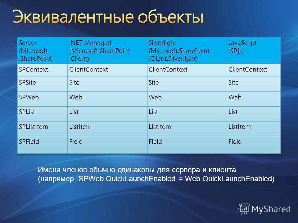 Имена членов обычно одинаковы для сервера и клиента (например, SPWeb.QuickLaunchEnabled = Web.QuickLaunchEnabled)
