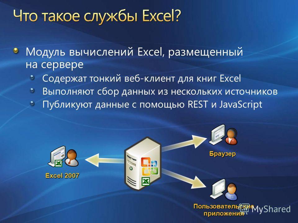 Модуль вычислений Excel, размещенный на сервере Содержат тонкий веб-клиент для книг Excel Выполняют сбор данных из нескольких источников Публикуют данные с помощью REST и JavaScript Excel 2007 Пользовательские приложения Браузер