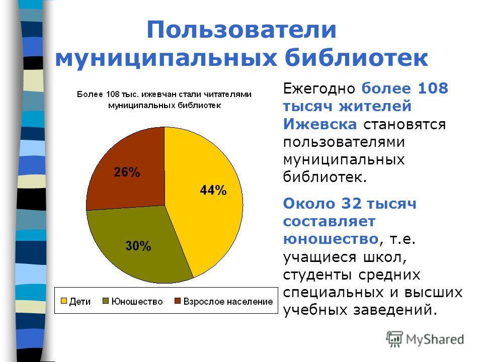 Пользователи муниципальных библиотек Ежегодно более 108 тысяч жителей Ижевска становятся пользователями муниципальных библиотек. Около 32 тысяч составляет юношество, т.е. учащиеся школ, студенты средних специальных и высших учебных заведений.