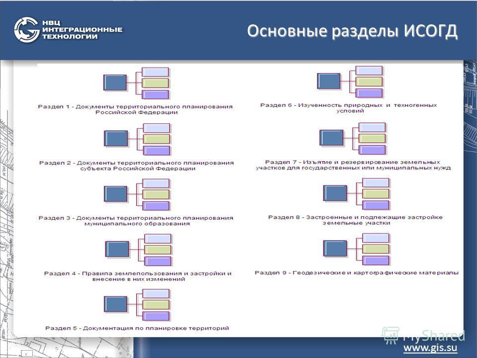 Основные разделы ИСОГД www.gis.su