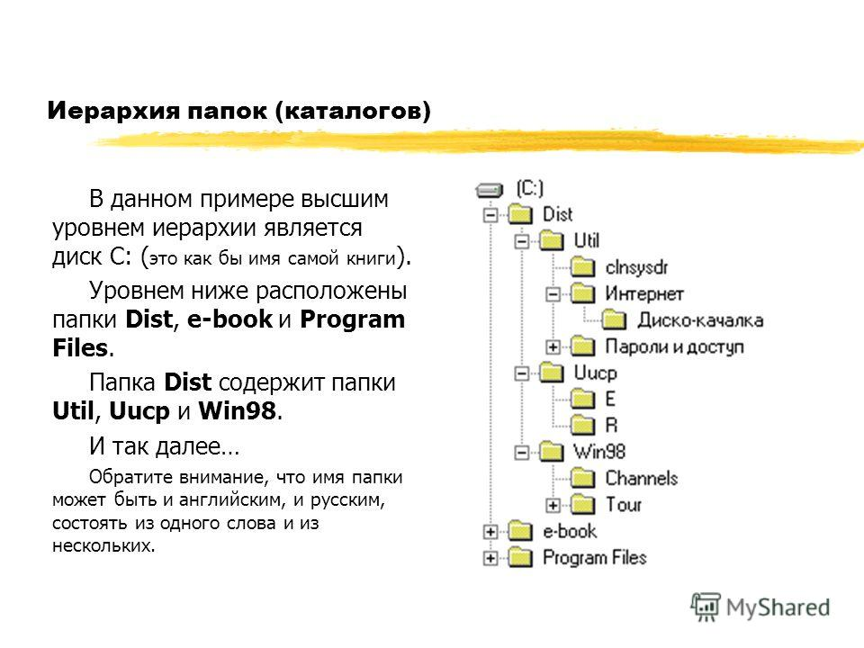 Иерархия папок (каталогов) В данном примере высшим уровнем иерархии является диск С: ( это как бы имя самой книги ). Уровнем ниже расположены папки Dist, e-book и Program Files. Папка Dist содержит папки Util, Uucp и Win98. И так далее… Обратите вним
