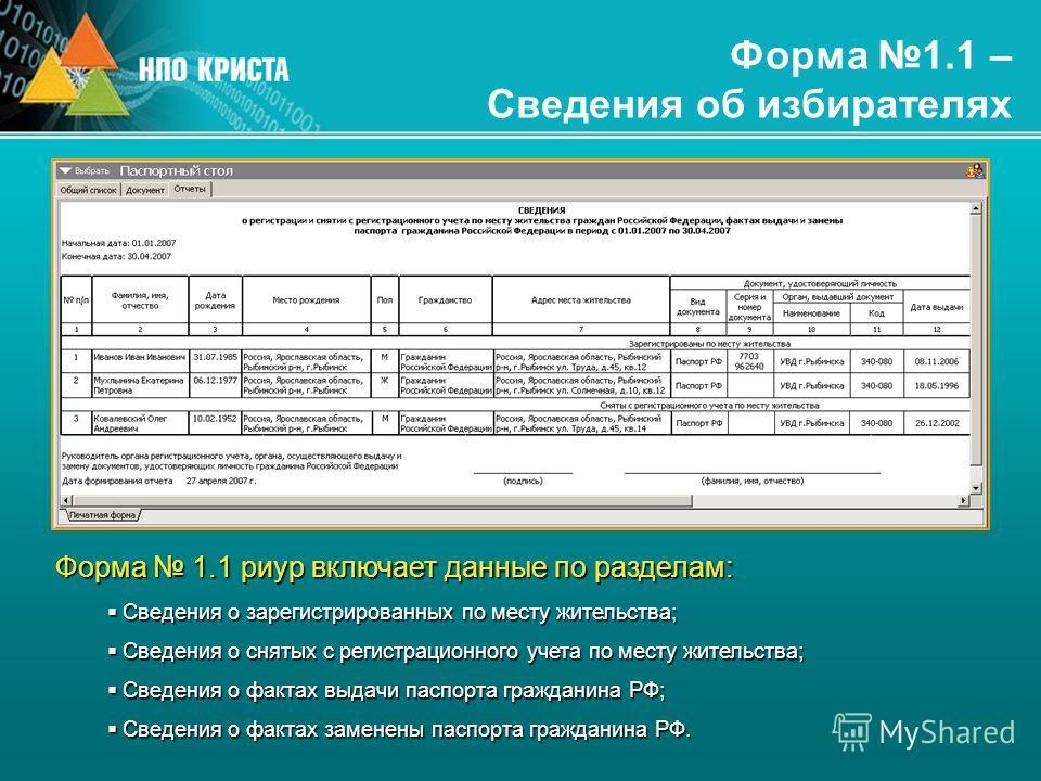 Форма 1.1 – Сведения об избирателях Форма 1.1 риур включает данные по разделам: Сведения о зарегистрированных по месту жительства; Сведения о зарегистрированных по месту жительства; Сведения о снятых с регистрационного учета по месту жительства; Свед