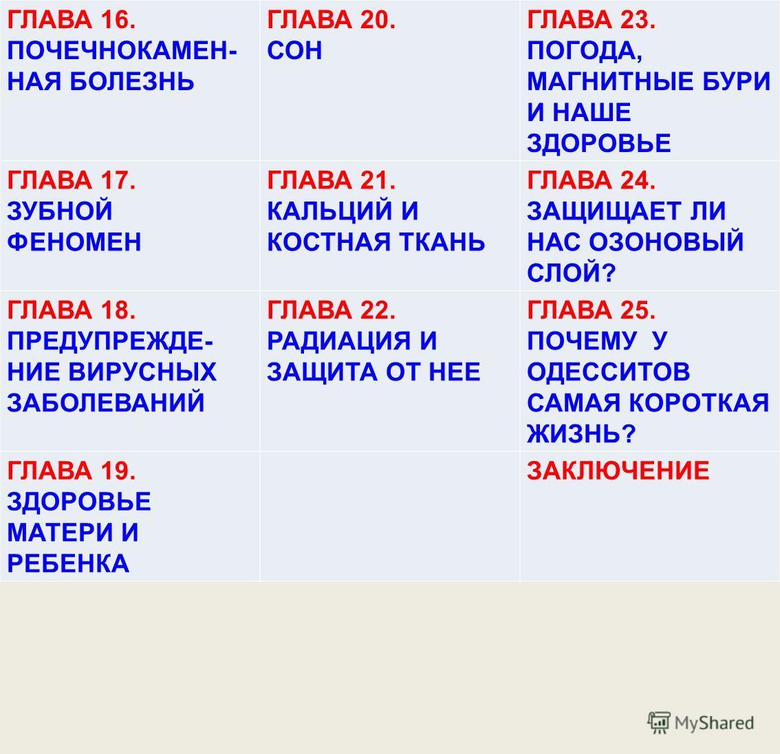 ГЛАВА 16. ПОЧЕЧНОКАМЕН- НАЯ БОЛЕЗНЬ ГЛАВА 20. СОН ГЛАВА 23. ПОГОДА, МАГНИТНЫЕ БУРИ И НАШЕ ЗДОРОВЬЕ ГЛАВА 17. ЗУБНОЙ ФЕНОМЕН ГЛАВА 21. КАЛЬЦИЙ И КОСТНАЯ ТКАНЬ ГЛАВА 24. ЗАЩИЩАЕТ ЛИ НАС ОЗОНОВЫЙ СЛОЙ? ГЛАВА 18. ПРЕДУПРЕЖДЕ- НИЕ ВИРУСНЫХ ЗАБОЛЕВАНИЙ ГЛА