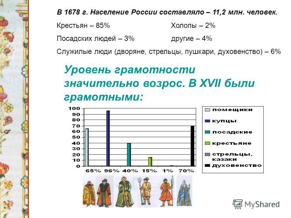Уровень грамотности значительно возрос. В XVII были грамотными: В 1678 г. Население России составляло – 11,2 млн. человек. Крестьян – 85% Холопы – 2% Посадских людей – 3% другие – 4% Служилые люди (дворяне, стрельцы, пушкари, духовенство) – 6%