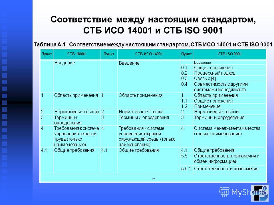 Соответствие между настоящим стандартом, СТБ ИСО 14001 и СТБ ISO 9001 Таблица А.1–Соответствие между настоящим стандартом, СТБ ИСО 14001 и СТБ ISO 9001 ПунктСТБ 18001ПунктСТБ ИСО 14001ПунктСТБ ISO 9001 Введение 0.1Общие положения 0.2Процессный подход