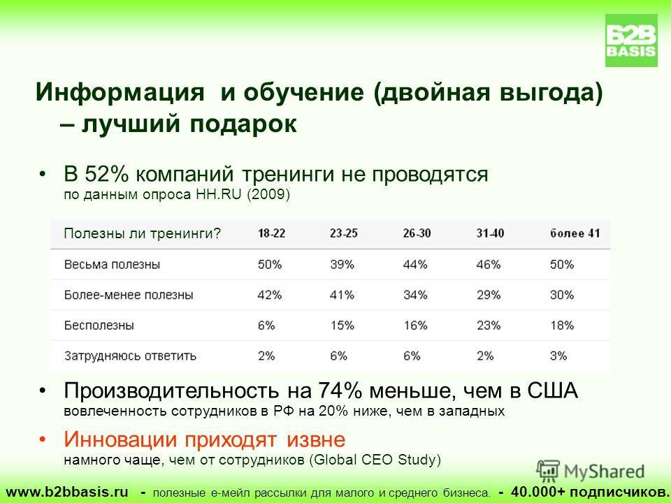 В 52% компаний тренинги не проводятся по данным опроса HH.RU (2009) Полезны ли тренинги? Производительность на 74% меньше, чем в США вовлеченность сотрудников в РФ на 20% ниже, чем в западных Инновации приходят извне намного чаще, чем от сотрудников