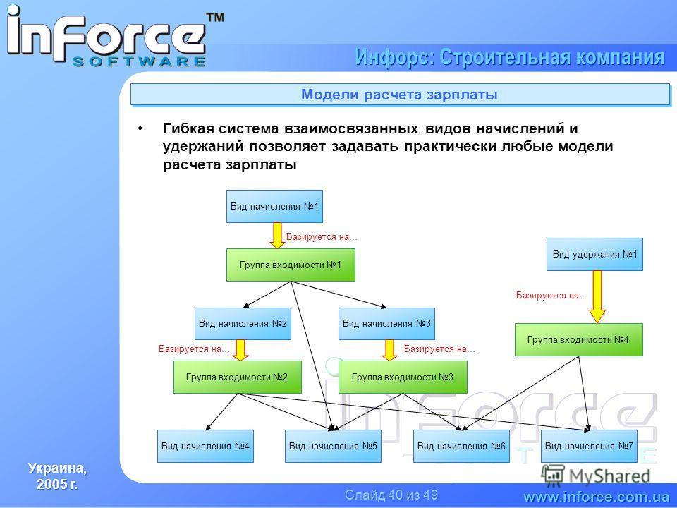 Украина, 2005 г. Украина, 2005 г. www.inforce.com.ua Инфорс: Строительная компания Слайд 40 из 49 Модели расчета зарплаты Гибкая система взаимосвязанных видов начислений и удержаний позволяет задавать практически любые модели расчета зарплаты Вид нач