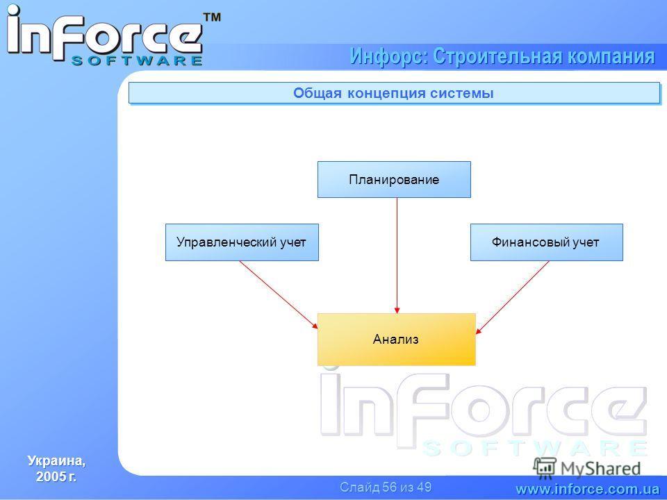 Украина, 2005 г. Украина, 2005 г. www.inforce.com.ua Инфорс: Строительная компания Слайд 56 из 49 Общая концепция системы Управленческий учетФинансовый учет Планирование Анализ