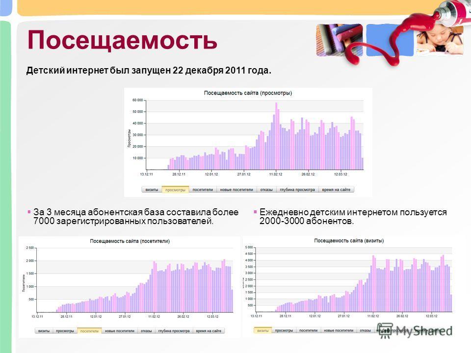 Посещаемость Детский интернет был запущен 22 декабря 2011 года. Year За 3 месяца абонентская база составила более 7000 зарегистрированных пользователей. Ежедневно детским интернетом пользуется 2000-3000 абонентов.