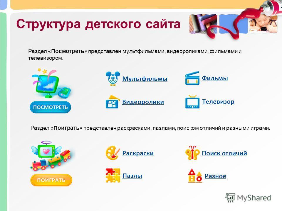 Структура детского сайта Раздел «Посмотреть» представлен мультфильмами, видеороликами, фильмами и телевизором. Раздел «Поиграть» представлен раскрасками, пазлами, поиском отличий и разными играми.