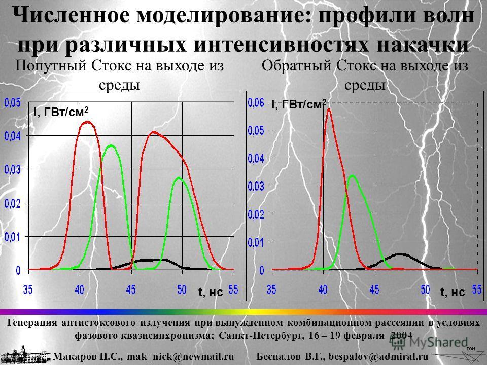 t, нс I, ГВт/см 2 Численное моделирование: профили волн при различных интенсивностях накачки Попутный Стокс на выходе из среды Обратный Стокс на выходе из среды Генерация антистоксового излучения при вынужденном комбинационном рассеянии в условиях фа