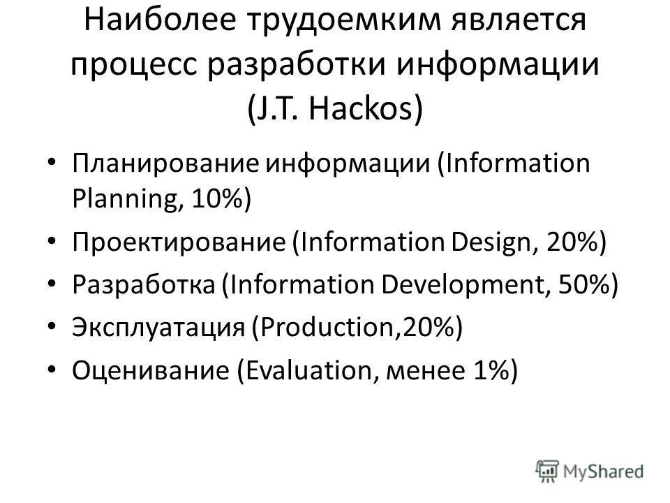 Наиболее трудоемким является процесс разработки информации (J.T. Hackos) Планирование информации (Information Planning, 10%) Проектирование (Information Design, 20%) Разработка (Information Development, 50%) Эксплуатация (Production,20%) Оценивание (