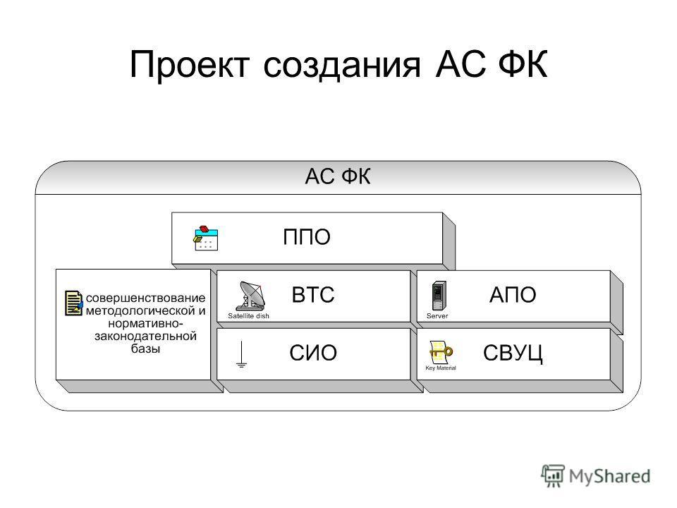 Проект создания АС ФК