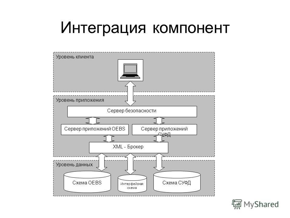 Интеграция компонент Уровень клиента Уровень приложения Уровень данных Сервер безопасности Сервер приложений OEBSСервер приложений СУФД XML - Брокер Схема OEBS Интерфейсная схема Схема СУФД