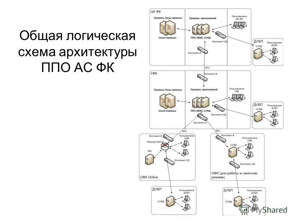 Общая логическая схема архитектуры ППО АС ФК