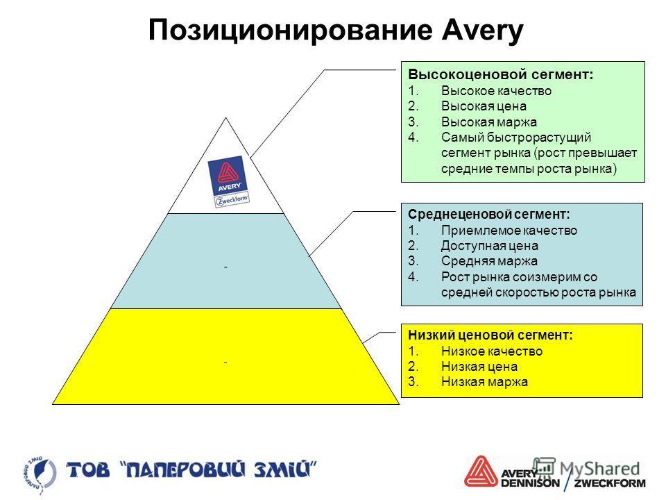 Позиционирование Avery Высокоценовой сегмент: 1.Высокое качество 2.Высокая цена 3.Высокая маржа 4.Самый быстрорастущий сегмент рынка (рост превышает средние темпы роста рынка) Среднеценовой сегмент: 1.Приемлемое качество 2.Доступная цена 3.Средняя ма