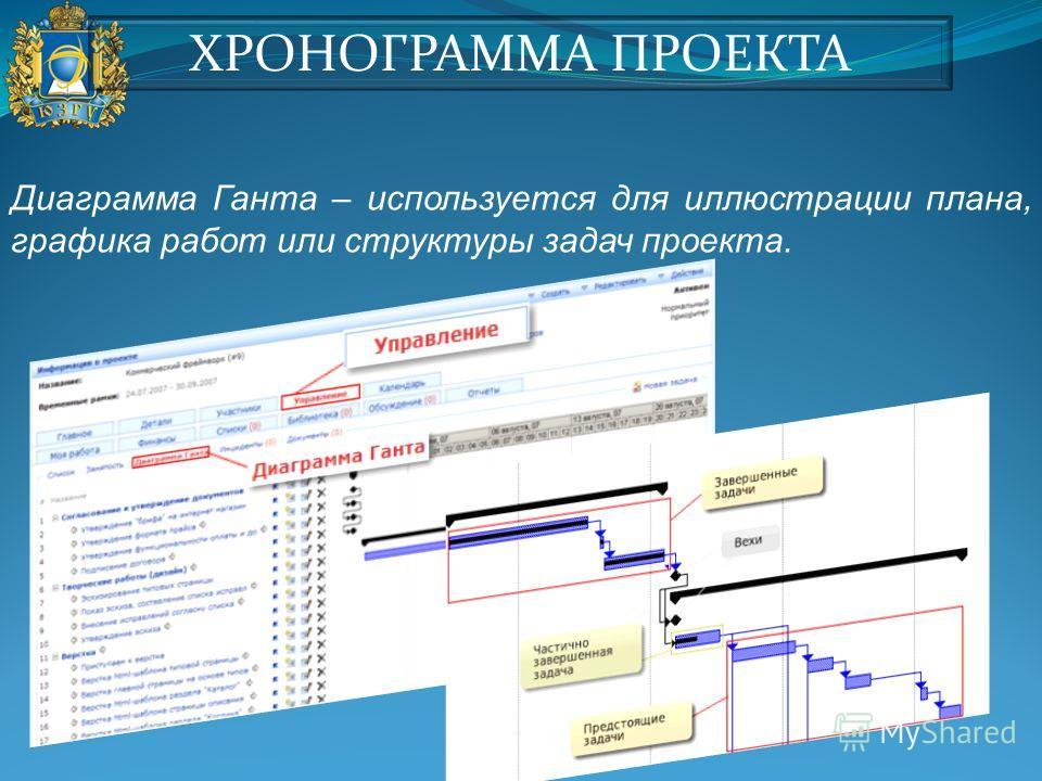Диаграмма Ганта – используется для иллюстрации плана, графика работ или структуры задач проекта. ХРОНОГРАММА ПРОЕКТА