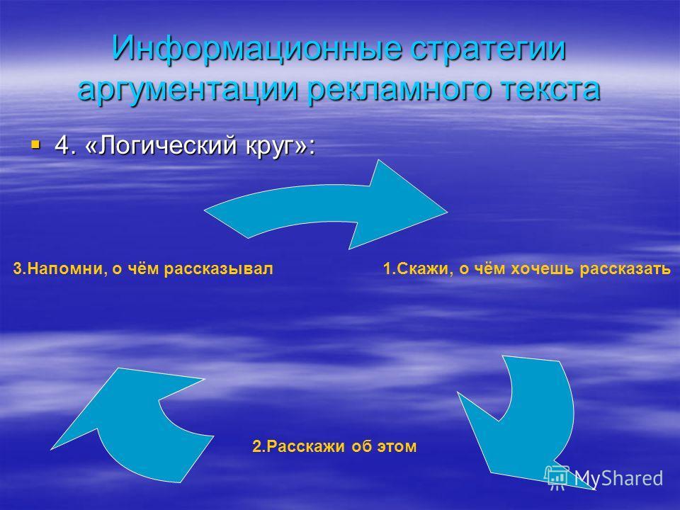 Информационные стратегии аргументации рекламного текста 4. «Логический круг»: 4. «Логический круг»: 1.Скажи, о чём хочешь рассказать 2.Расскажи об этом 3.Напомни, о чём рассказывал