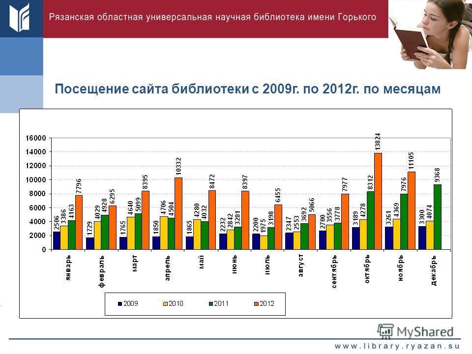 Посещение сайта библиотеки с 2009г. по 2012г. по месяцам