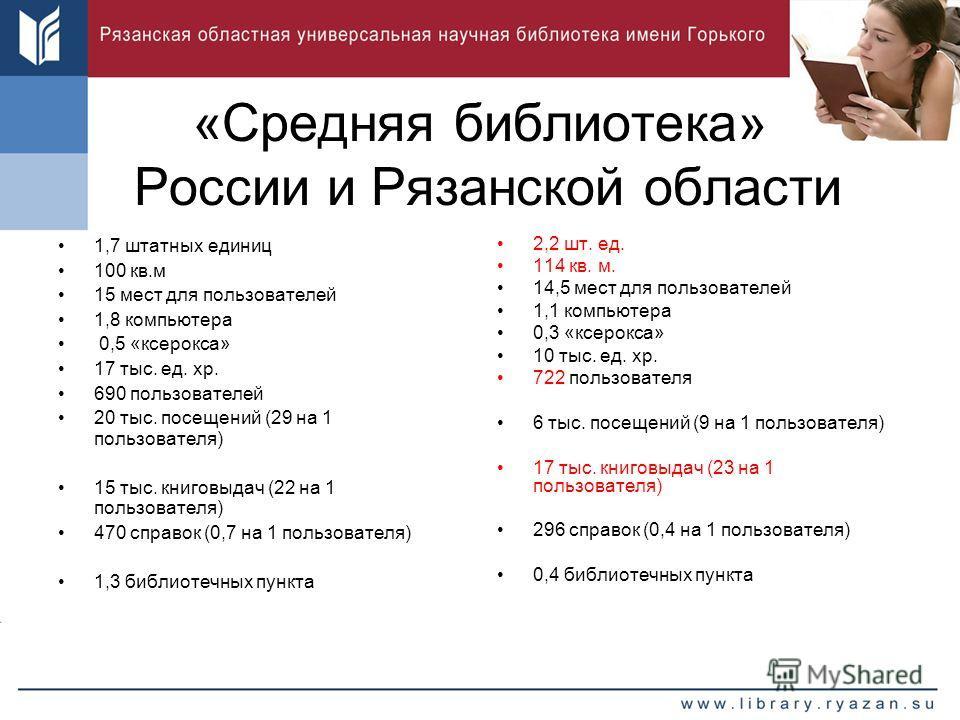 «Средняя библиотека» России и Рязанской области 1,7 штатных единиц 100 кв.м 15 мест для пользователей 1,8 компьютера 0,5 «ксерокса» 17 тыс. ед. хр. 690 пользователей 20 тыс. посещений (29 на 1 пользователя) 15 тыс. книговыдач (22 на 1 пользователя) 4