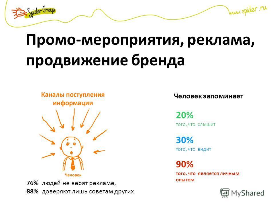 Промо-мероприятия, реклама, продвижение бренда Человек запоминает 20% того, что слышит 30% того, что видит 90% того, что является личным опытом 76% людей не верят рекламе, 88% доверяют лишь советам других