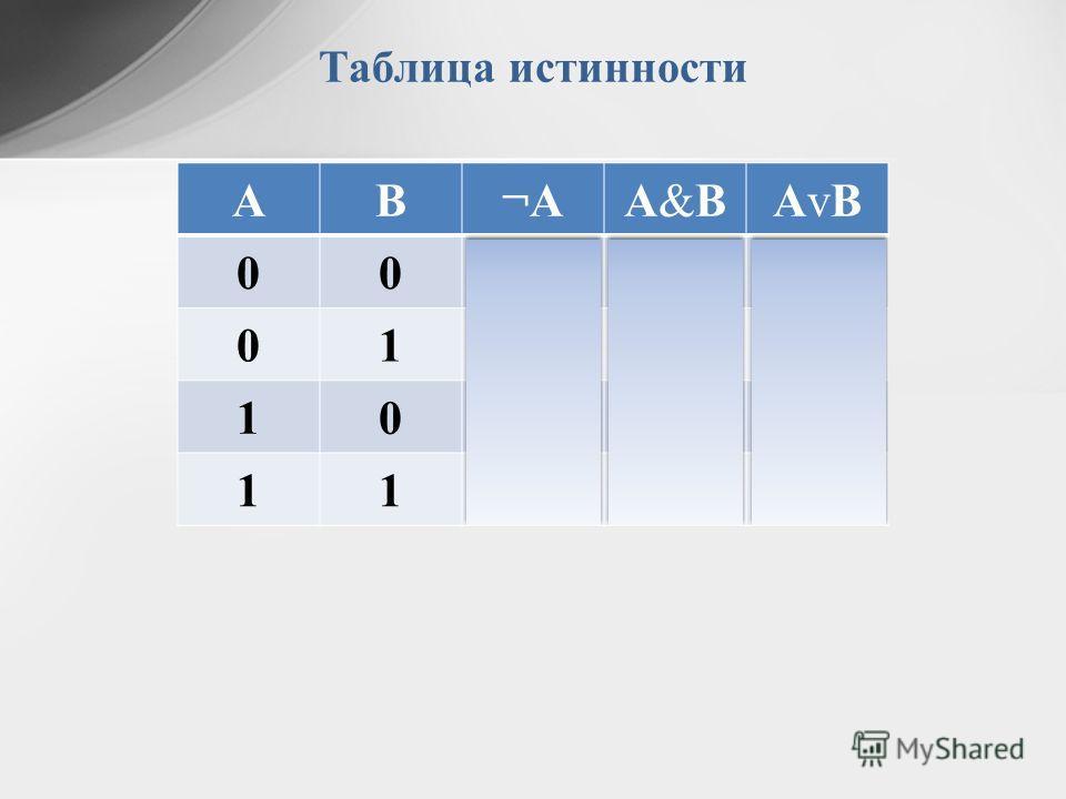 Таблица истинности АВ¬АА&ВА&ВАvВАvВ 00100 01101 10001 11011