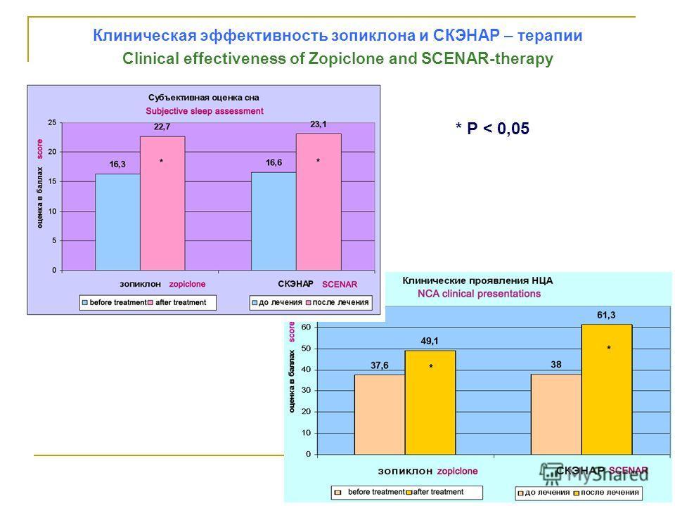 Клиническая эффективность зопиклона и СКЭНАР – терапии Clinical effectiveness of Zopiclone and SCENAR-therapy * Р < 0,05