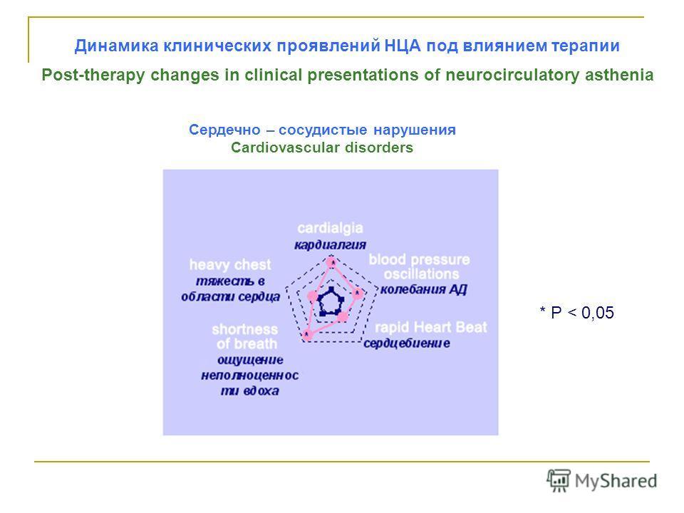 Динамика клинических проявлений НЦА под влиянием терапии Post-therapy changes in clinical presentations of neurocirculatory asthenia * Р < 0,05 Сердечно – сосудистые нарушения Cardiovascular disorders