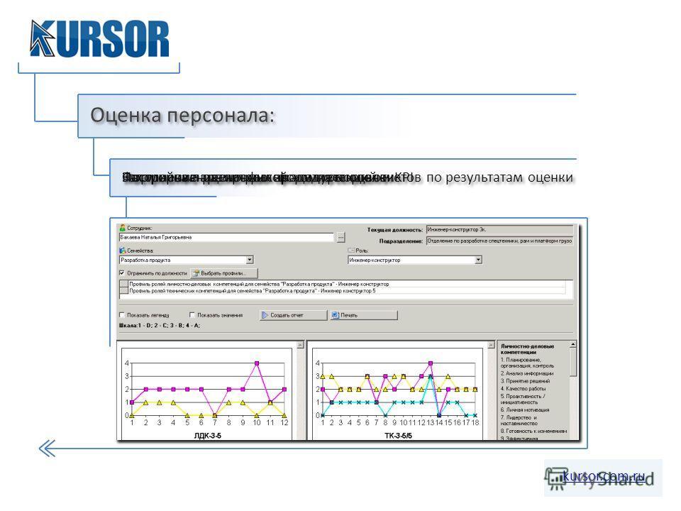 Оценка персонала: kursor.com.ru Формирование профилей компетенций и KPI Настройка параметров процедуры оценки Заполнение оценочных форм на портале Построение различных аналитических отчетов по результатам оценки