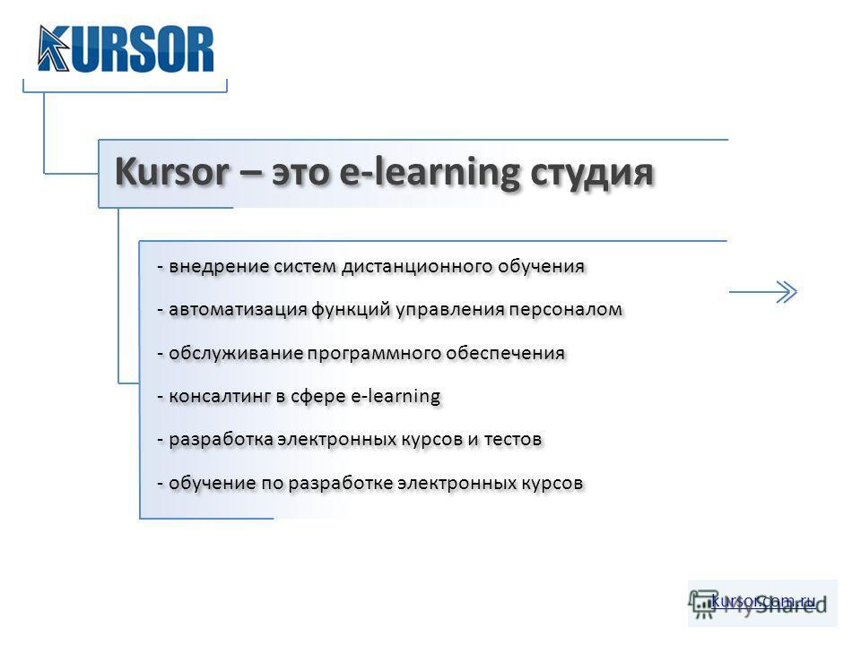 kursor.com.ru Kursor – это e-learning студия - внедрение систем дистанционного обучения - автоматизация функций управления персоналом - обслуживание программного обеспечения - консалтинг в сфере e-learning - разработка электронных курсов и тестов - о