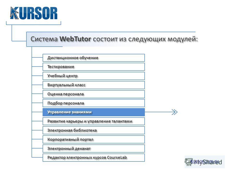 Система WebTutor состоит из следующих модулей: Дистанционное обучение Тестирование Учебный центр Виртуальный класс Оценка персонала Подбор персонала Управление знаниями Развитие карьеры и управление талантами Электронная библиотека Корпоративный порт