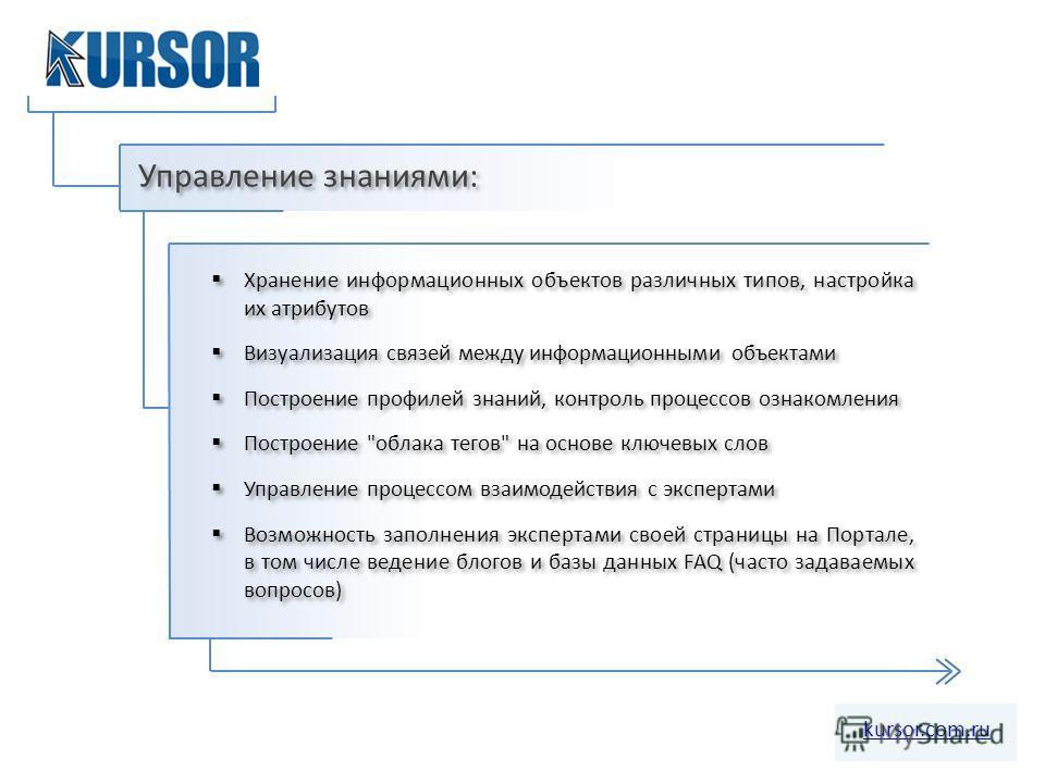 Управление знаниями: kursor.com.ru Хранение информационных объектов различных типов, настройка их атрибутов Визуализация связей между информационными объектами Построение профилей знаний, контроль процессов ознакомления Построение
