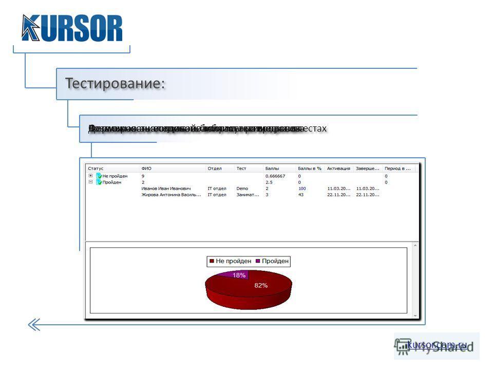 Тестирование: kursor.com.ru Формирование единой библиотеки вопросов Возможность создавать вопросы разного типа Возможность использования мультимедиа в тестах Детальная аналитика по итогам тестирования