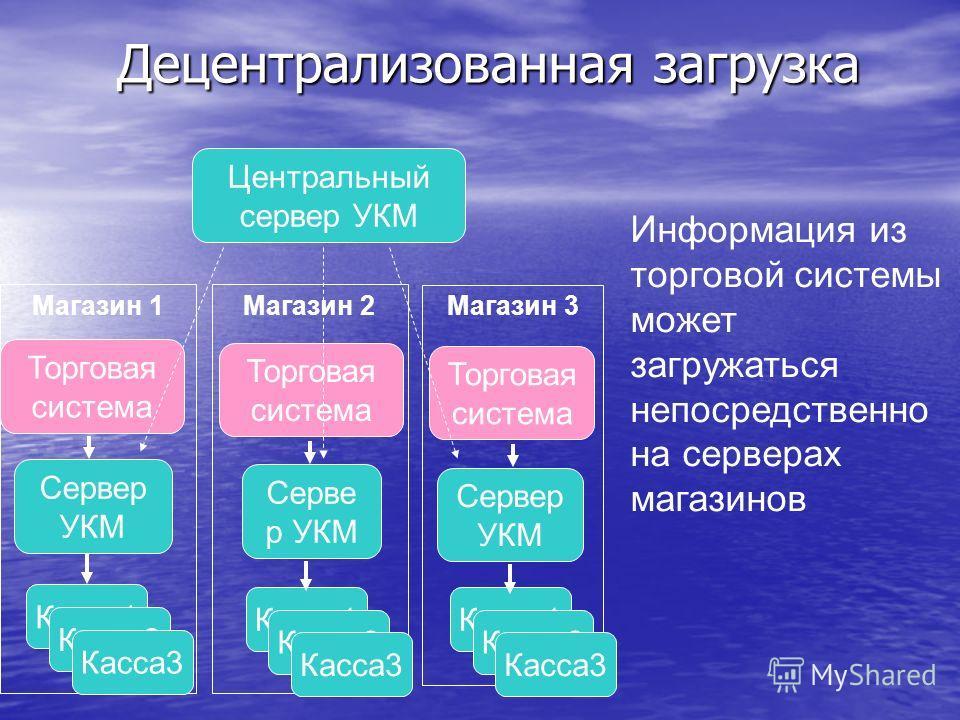 Торговая система Децентрализованная загрузка Центральный сервер УКМ Сервер УКМ Информация из торговой системы может загружаться непосредственно на серверах магазинов Магазин 1Магазин 2 Магазин 3 Касса1 Касса2 Касса3 Касса1 Касса2 Касса3 Касса1 Касса2