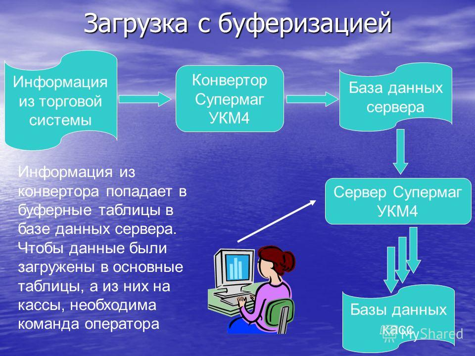 Загрузка с буферизацией Информация из торговой системы Конвертор Супермаг УКМ4 База данных сервера Базы данных касс Сервер Супермаг УКМ4 Информация из конвертора попадает в буферные таблицы в базе данных сервера. Чтобы данные были загружены в основны