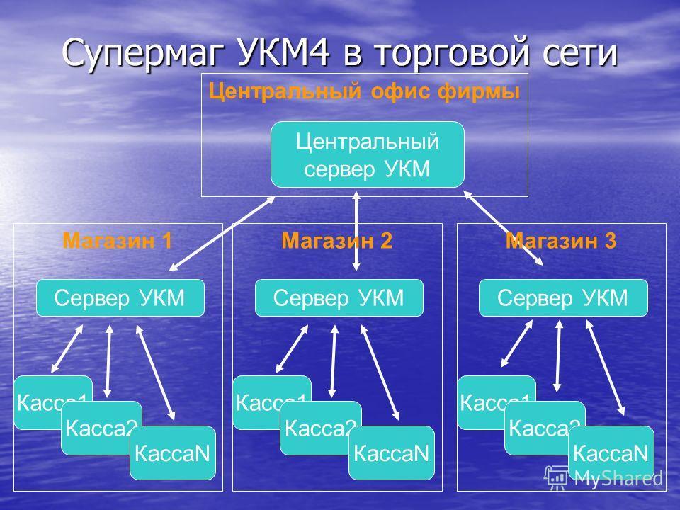 Супермаг УКМ4 в торговой сети Центральный сервер УКМ Сервер УКМ Касса1 Касса2 КассаN Центральный офис фирмы Магазин 1 Сервер УКМ Касса1 Касса2 КассаN Магазин 2 Сервер УКМ Касса1 Касса2 КассаN Магазин 3