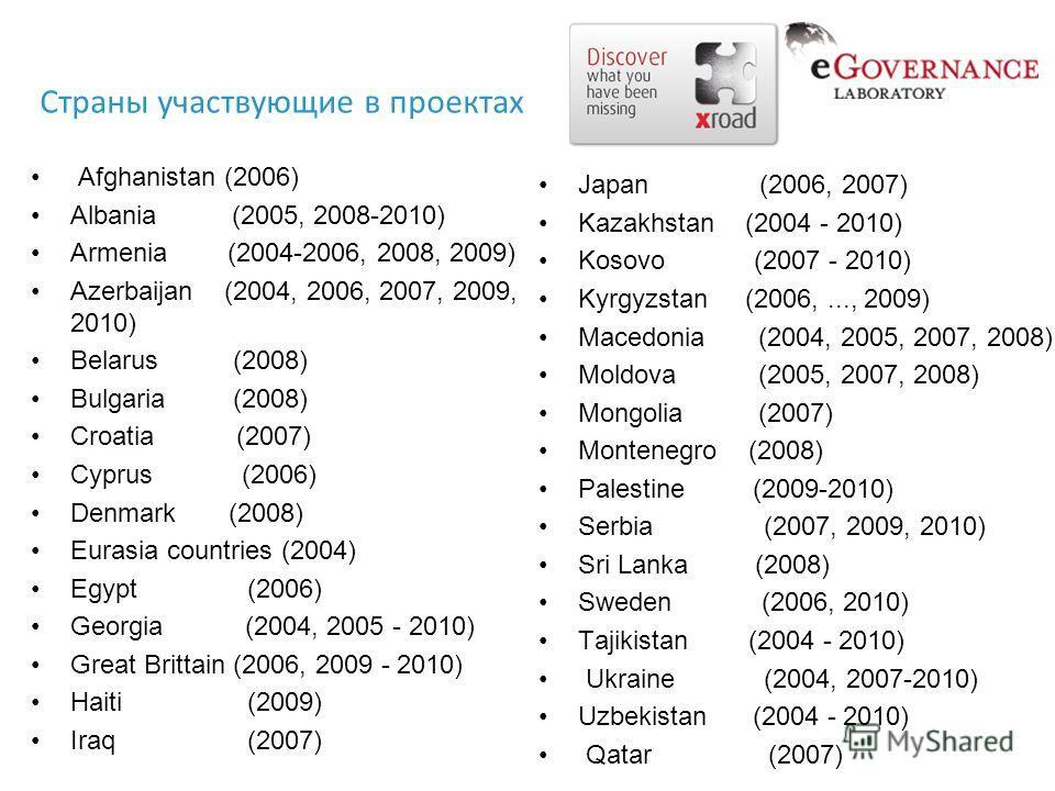Afghanistan (2006) Albania (2005, 2008-2010) Armenia (2004-2006, 2008, 2009) Azerbaijan (2004, 2006, 2007, 2009, 2010) Belarus (2008) Bulgaria (2008) Croatia (2007) Cyprus (2006) Denmark (2008) Eurasia countries (2004) Egypt (2006) Georgia (2004, 200