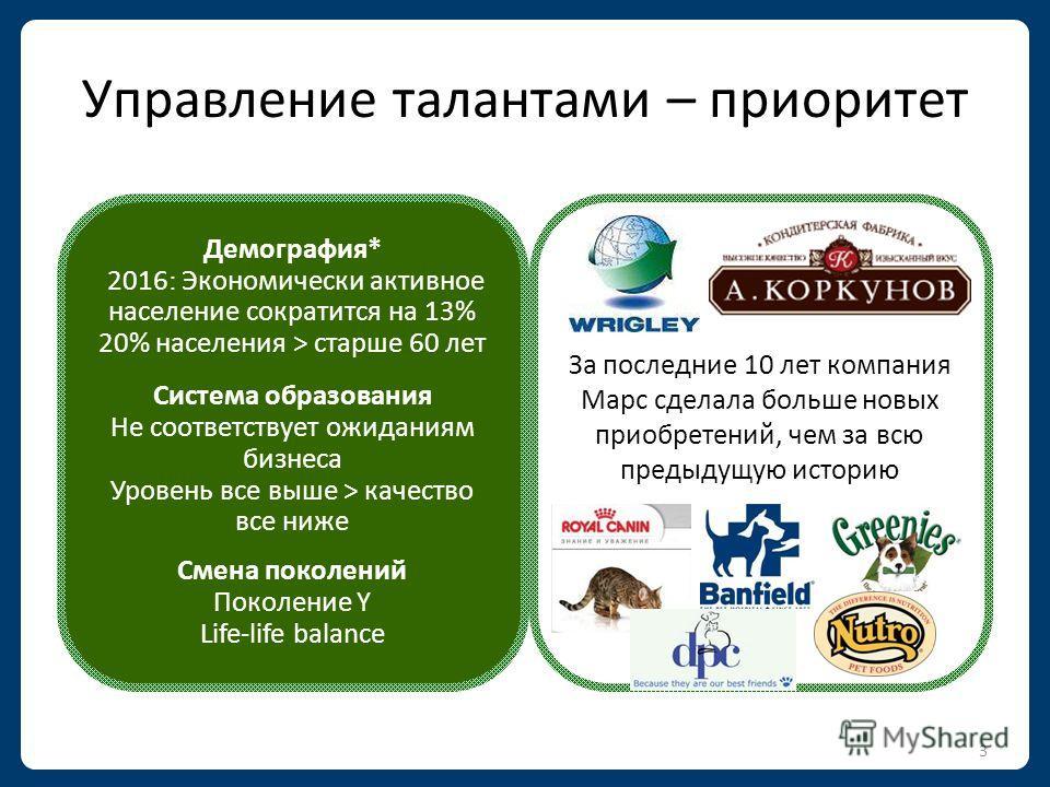 2 Компания Марс в СНГ NSV X З500 сотрудников X региональных офисов в России 6 производственных площадок
