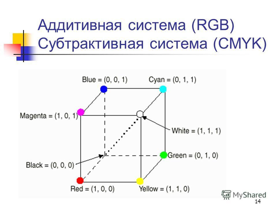 14 Аддитивная система (RGB) Субтрактивная система (CMYK)