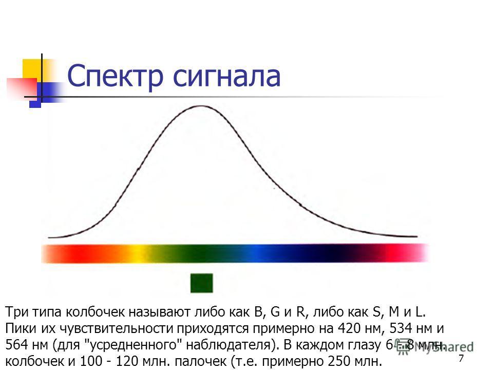 7 Спектр сигнала Три типа колбочек называют либо как B, G и R, либо как S, M и L. Пики их чувствительности приходятся примерно на 420 нм, 534 нм и 564 нм (для