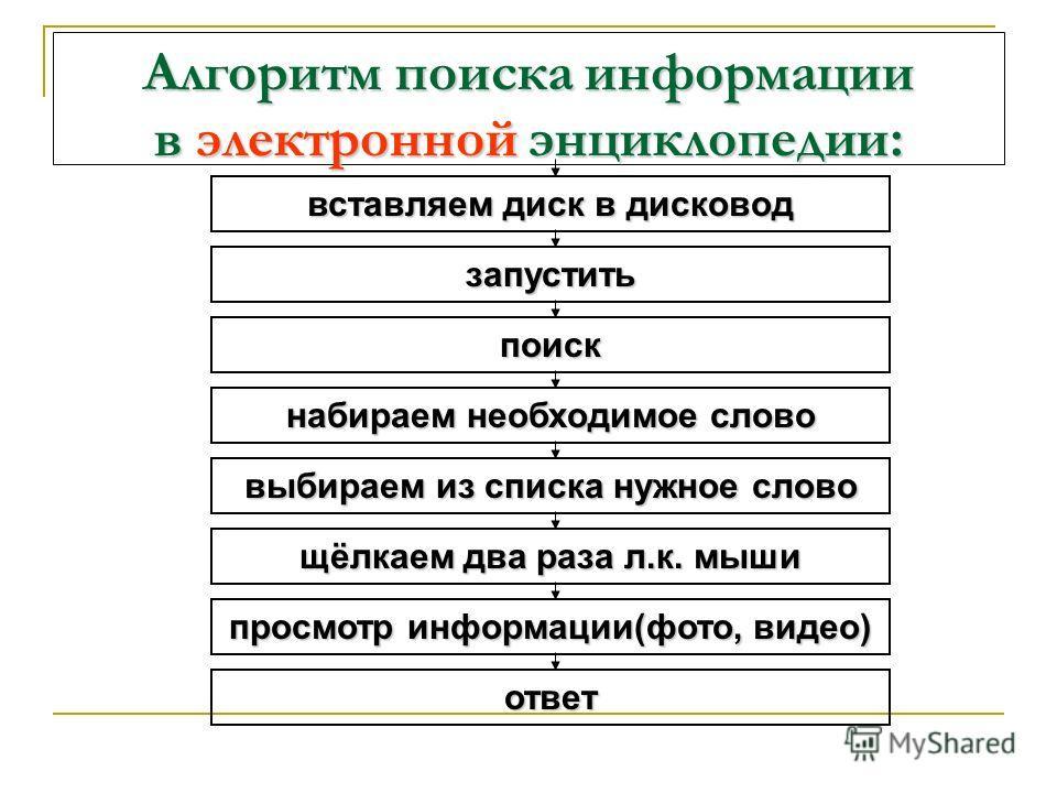 Задание: сложи алгоритм поиска информации в электронной энциклопедии Задание: сложи алгоритм поиска информации в электронной энциклопедии