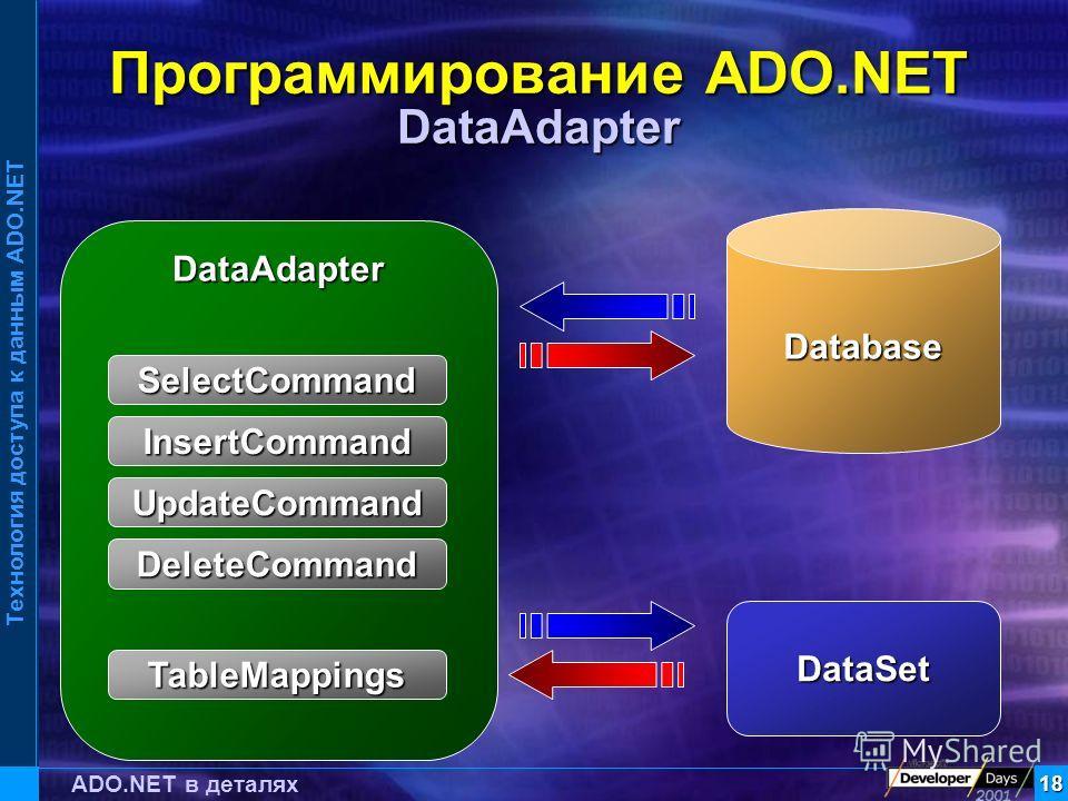 Технология доступа к данным ADO.NET 18 ADO.NET в деталях Программирование ADO.NET DataAdapter DataAdapter SelectCommand InsertCommand UpdateCommand DeleteCommand TableMappings Database DataSet