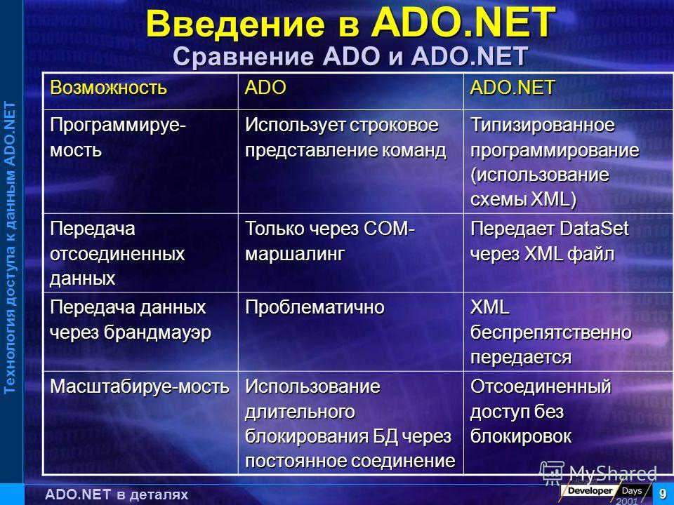 Технология доступа к данным ADO.NET 9 ADO.NET в деталях Введение в ADO.NET Сравнение ADO и ADO.NET ВозможностьADOADO.NET Программируе- мость Использует строковое представление команд Типизированное программирование (использование схемы XML) Передача
