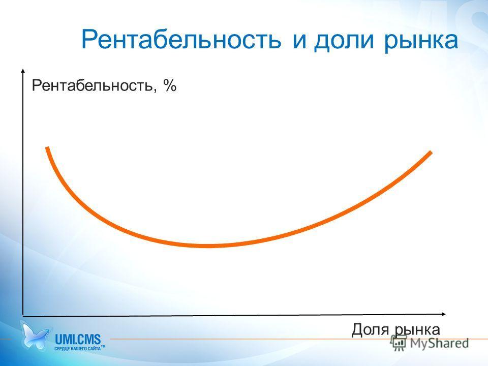 Рентабельность и доли рынка Рентабельность, % Доля рынка