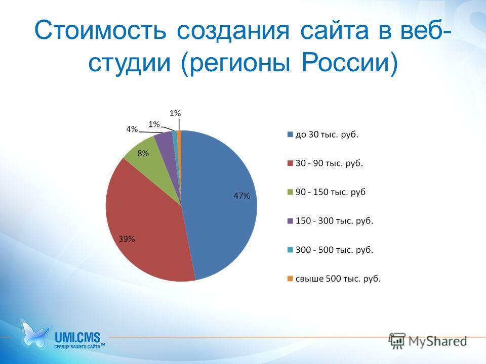 Стоимость создания сайта в веб- студии (регионы России)