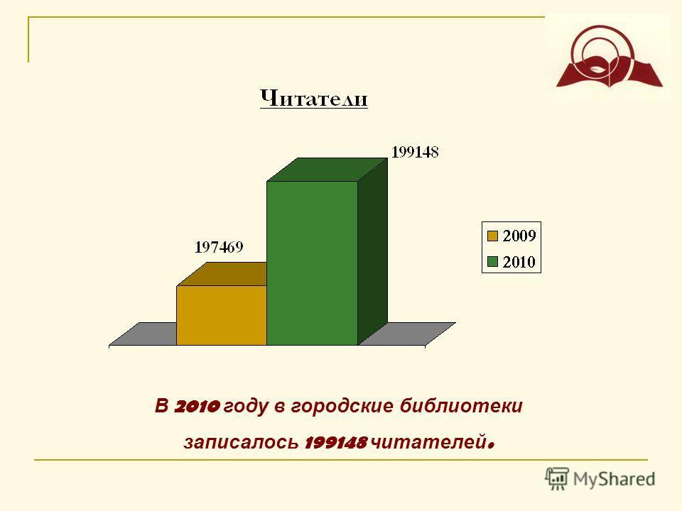 В 2010 году в городские библиотеки записалось 199148 читателей.