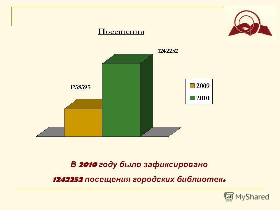 В 2010 году было зафиксировано 1242252 посещения городских библиотек.