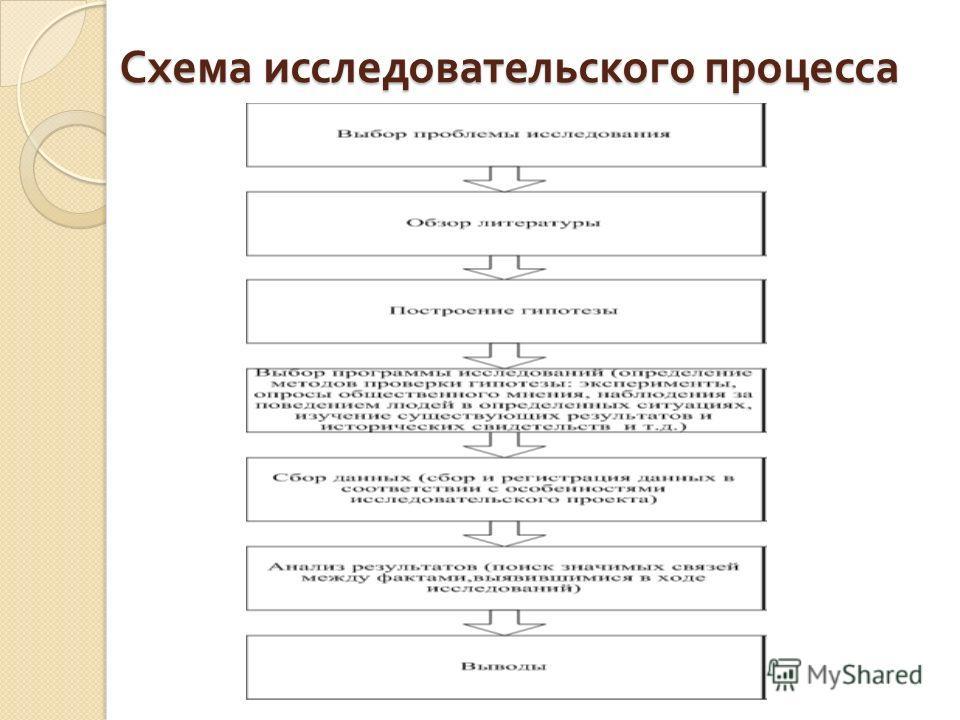 Схема исследовательского процесса